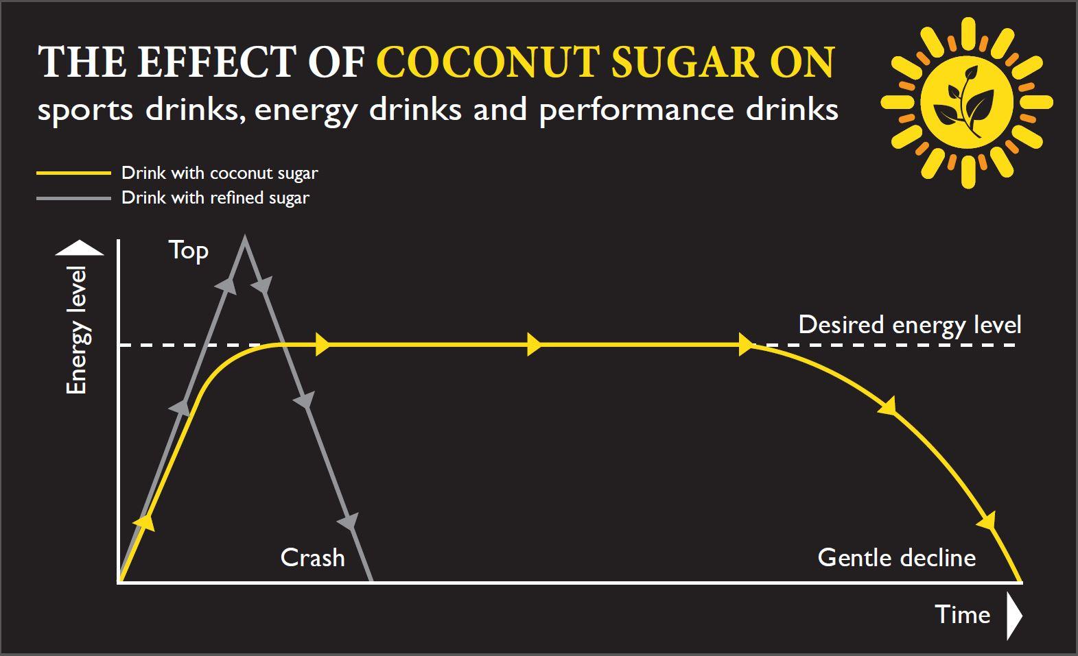 Grafiek met het effect van kokosbloesemsuiker in vergelijking met geraffineerde suiker