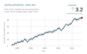 graph with sea level rise over the years.
